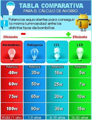 Calculadora ahorro led for Tabla equivalencia led vatios